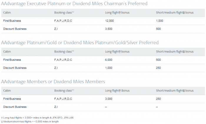American Airlines Business First Class Earnings 2015 Chart