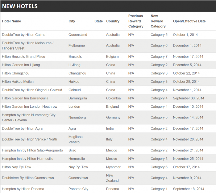 Hilton HHonors Award Category Changes December 30, 2014 New Hotels 1
