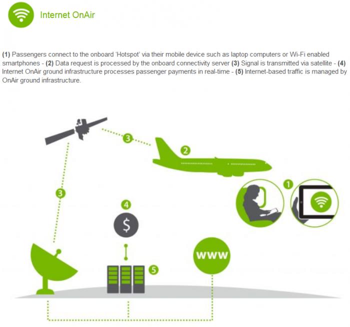 Review Qatar Airways A380 Wifi OnAir Infrastructure