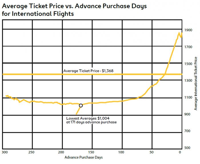Expedia Preparing For Take Off Air Travel Trends 2015 Average Price International
