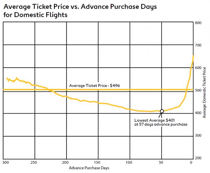 Expedia Preparing For Take Off Air Travel Trends 2015 Average Price US
