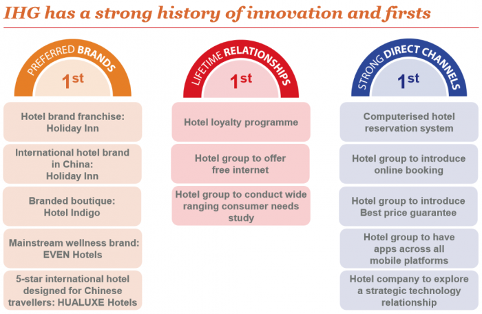 IHG Rewards Club Pros and Cons Brands First
