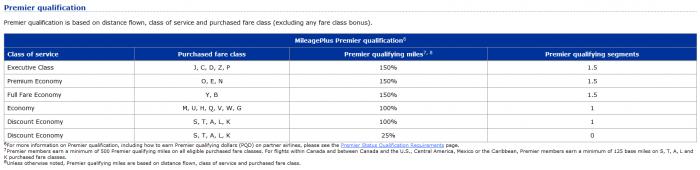 United Airlines MileagePlus Partner Airlines Air Canada Premier Qualification