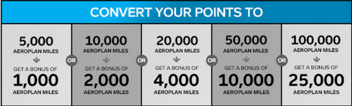 Aeroplan Conversion Bonus March 30 April 27 2015 Table