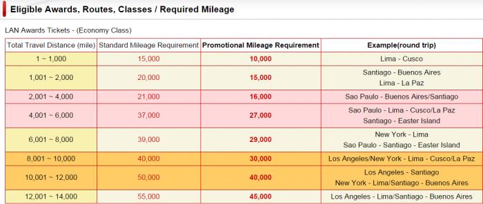 Japan Airlines JAL JMB LAN Chart