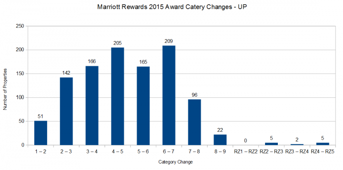 Marriott Rewards 2015 Award Category changes UP