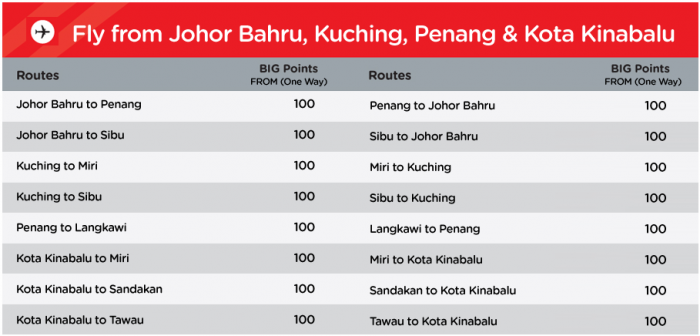 AirAsia Big Points Sale 2