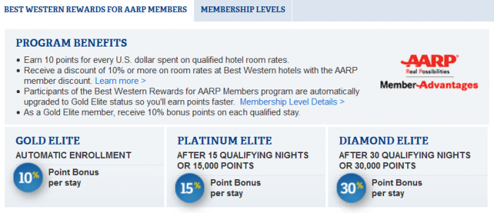 Best Western Rewards AARP Benefits