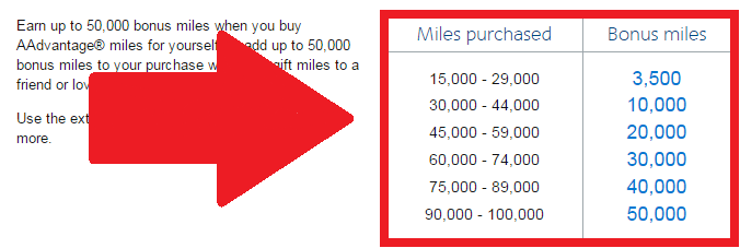 American Airlines Buy Gift AAdvantage Miles Campaign May 2015 Table