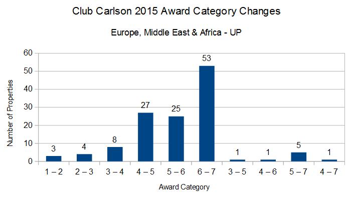 Club Carlson 2015 Award Category Changes EMEA UP