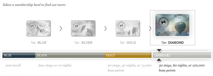 Hilton HHonors Gold & Diamond Status Match Challenge 2015 Update Diamond
