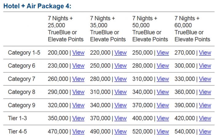 Marriott Rewards Travel Package Package 4
