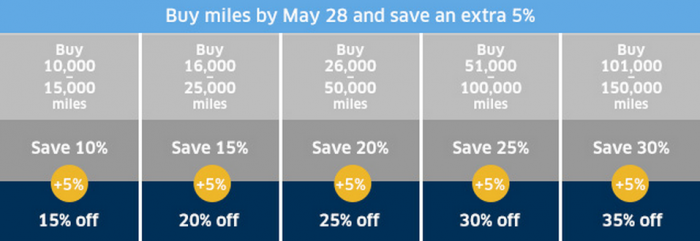 United Airlines MileagePlus Buy Miles May June 2015 Campaign Table