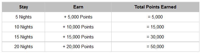 Hyatt Gold Passport Sweet Dreams Sweet Rewards June 1 September 30 2015 50K Offer Box
