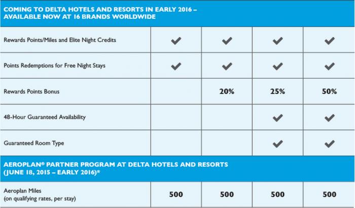 Marriott rewards delta hotels integration recognition benefits