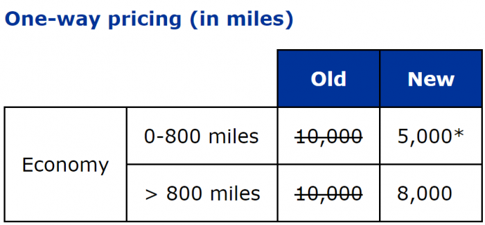 United Airlines MileagePlus Japan Award Discount New Pricing