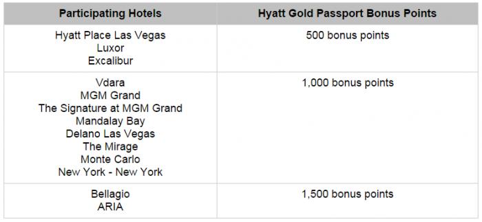 Hyatt Gold Passport Mlife up to 1500 Bonus Points July 15 September 30 2015 Hotels