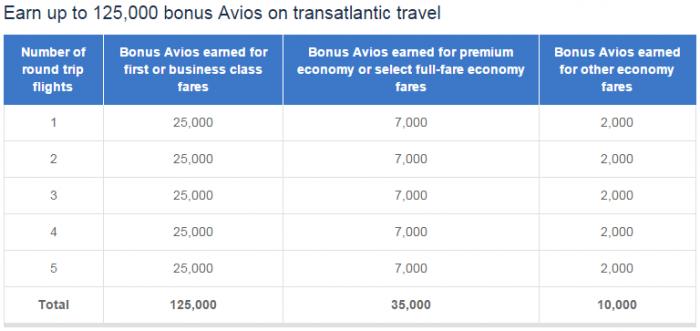 British Airways Executive Club Transatlantic Bonus Fall 2015 Table