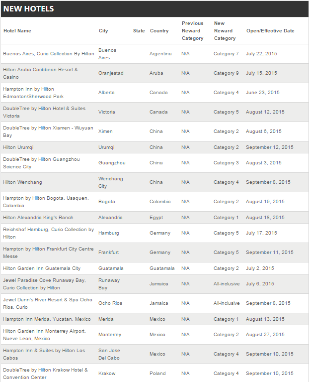 Hilton HHonors Award Category Changes September 30 2015 New Hotels 1
