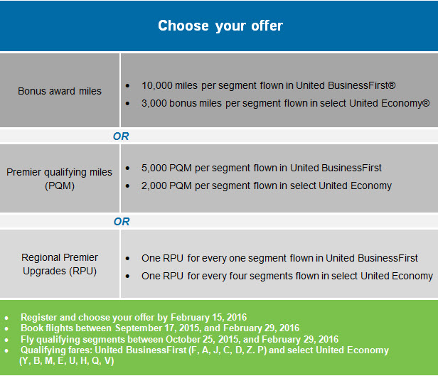 United Airlines MileagePlus PS EWR LAX SFO Promo Choose Offer