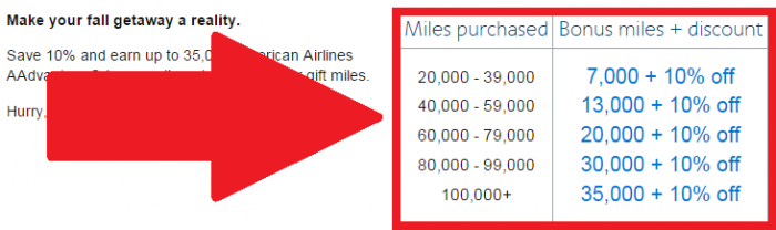 American Airlines Buy AAdvantage Miles October 2015 Campaign Bonus table