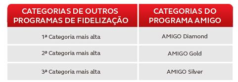 Avianca Brazil Amigo Star Alliance Gold Status Match Table