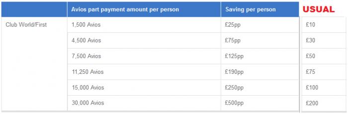 British Airways Cash + Avios Campaign Table