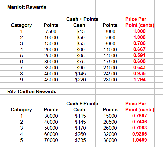 Marriott Rewards Program Changes Cash + Points Price