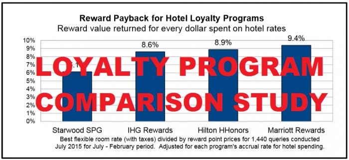 Switchfly Hotel Reward Payback Survey Main