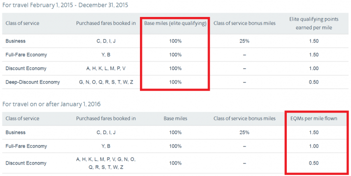 American Airlines AAdvantage Changes 2016 Earning Status Finnair