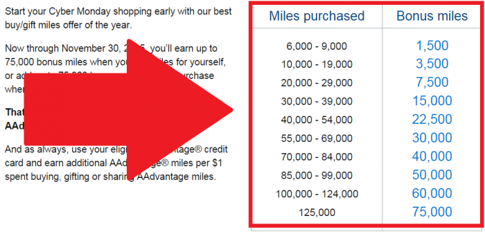 American Airlines Buy AAdvantage Miles Promotion November 2015 Bonus Table