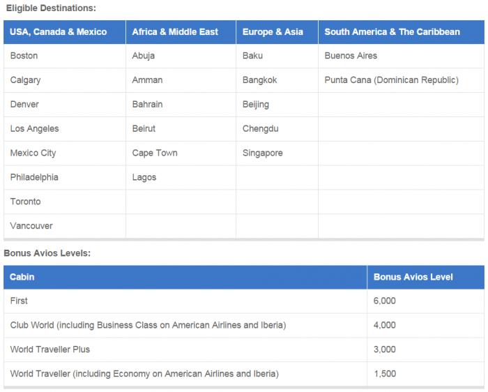 British Airways Bonus Avios Promotion Table