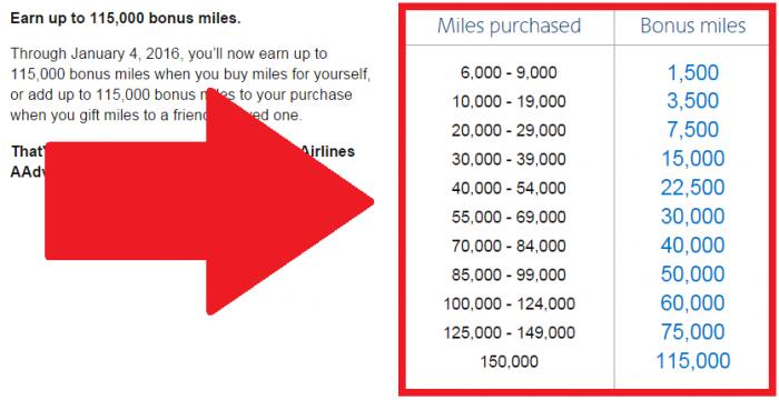 American Airlines Buy AAdvantage Miles Campaign December 18 - January 4 2016 Bonus Table