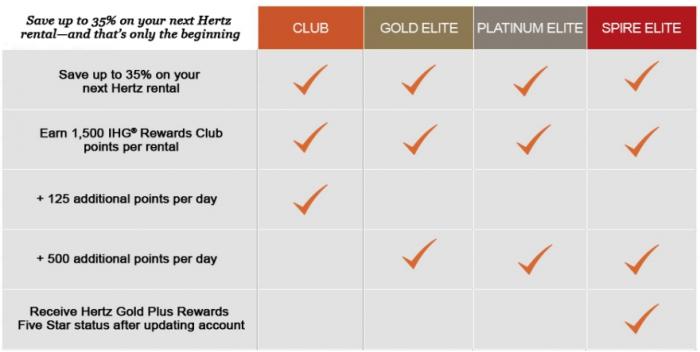 IHG Rewards Club Spire Elite Hertz Five Star B