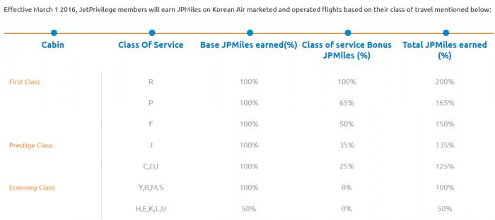 Jet Airways & Korean Air Frequent Flier Partnership Table
