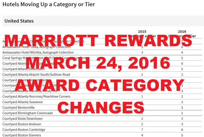 Marriott Rewards 2016 Award Category Changes U