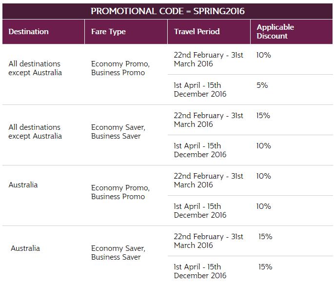 Qatar Airways SPRING2016 Destinations