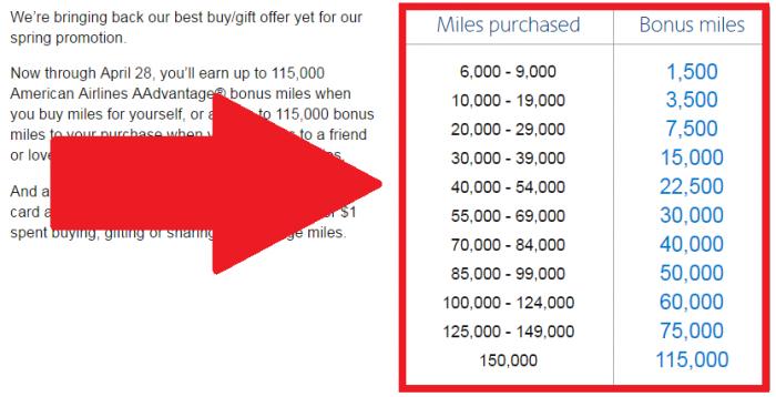 American Airlines Buy AAdvantage Miles March 28 - April 28 2016 Campaign Bonus