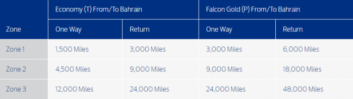 Gulf Air Falcon Flyer Redemption Campaign Table