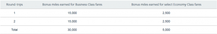 American Airlines AAdvantage New Zealand Bonus Miles August 15 - October 31 2016 Table