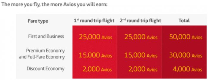Iberia Plus Up To 50,000 Miles Transatlantic Travel Bonus Miles