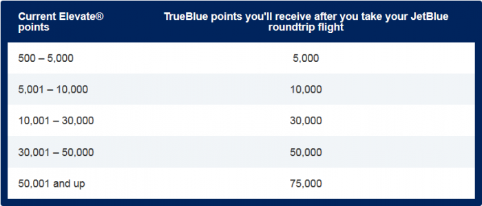 JetBlue TrueBlue Virgin America Point Match Table