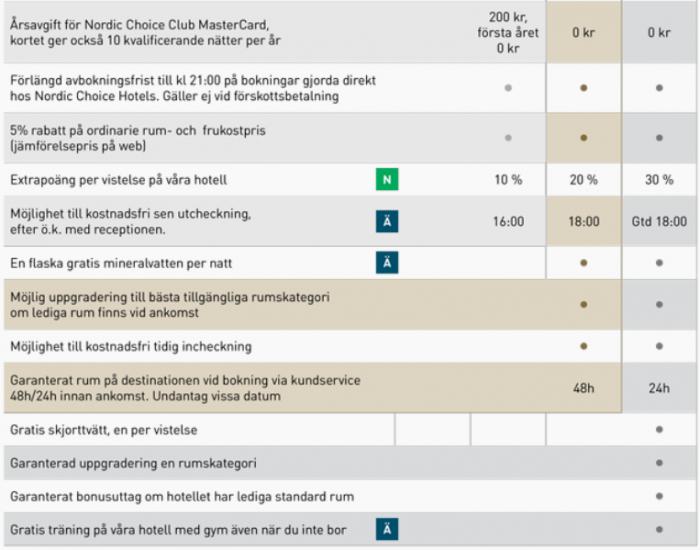 Nordic Choice Status Match Benefits 2