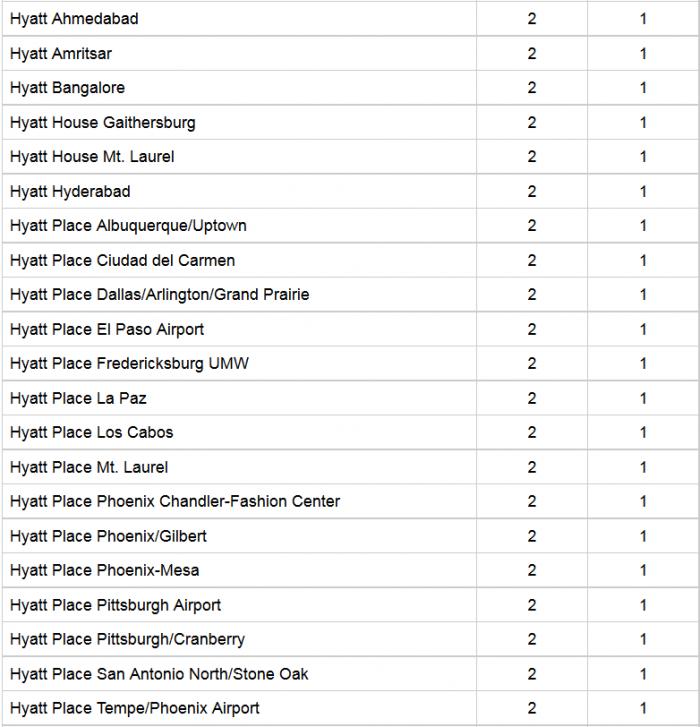 Hyatt Gold Passport Award Category Changes 2016 Down 1