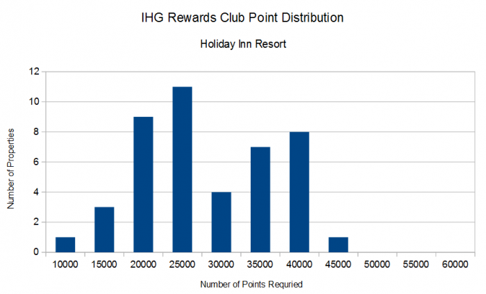 IHG Rewards Club Distribution By Points Required Holiday Inn Resort