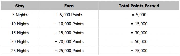 Hyatt Gold Passport More Play Promotion Up To 75000 Bonus Points September 1 - November 30 2016 Table