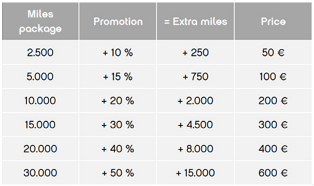 airberlin-topbonus-buy-points-table