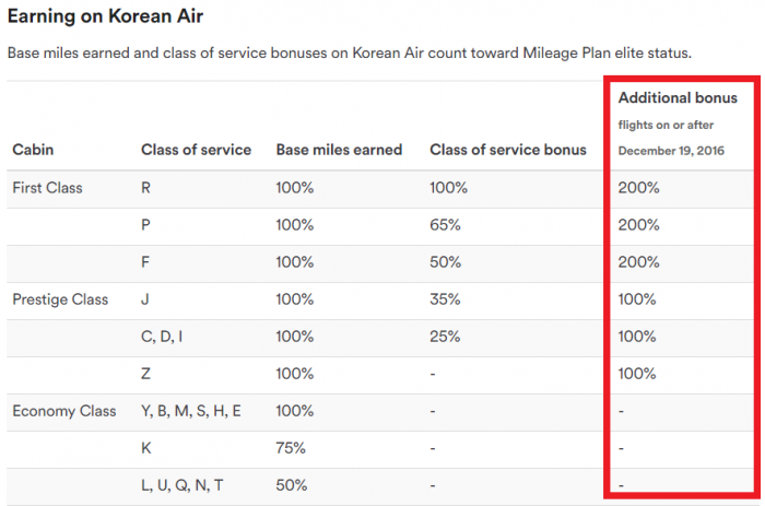 alaska-airlines-mileage-plan-changes-december-19-2016-partners-korean