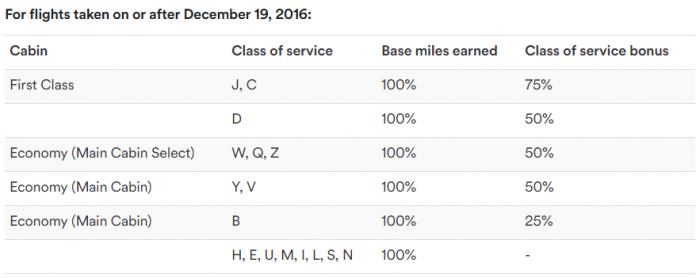 alaska-airlines-mileage-plan-changes-december-19-2016-virgin-america-chart