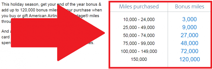 american-airlines-buy-aadvantage-miles-december-2016-campaign-bonus-table